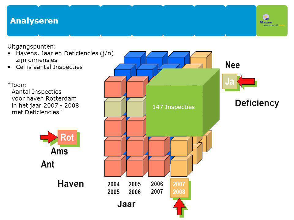 Ja Rot Analyseren Uitgangspunten: Havens, Jaar en Deficiencies (j/n) zijn dimensies Cel is aantal Inspecties 2007 2008 Jaar 2005 2006 2007 Haven Ams A