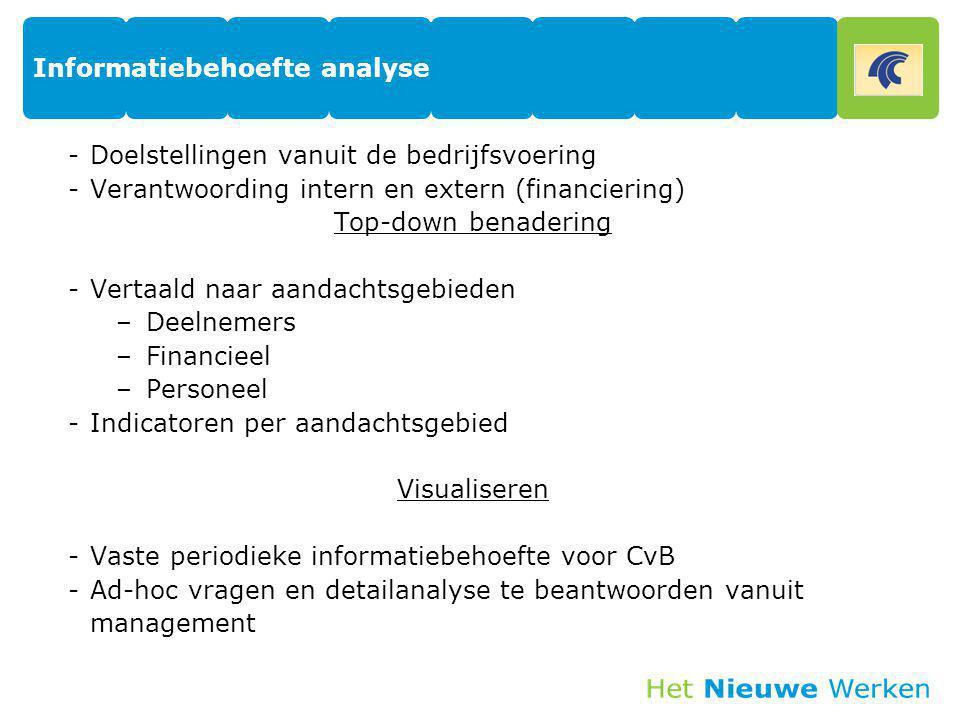 Informatiebehoefte analyse -Doelstellingen vanuit de bedrijfsvoering -Verantwoording intern en extern (financiering) Top-down benadering -Vertaald naa