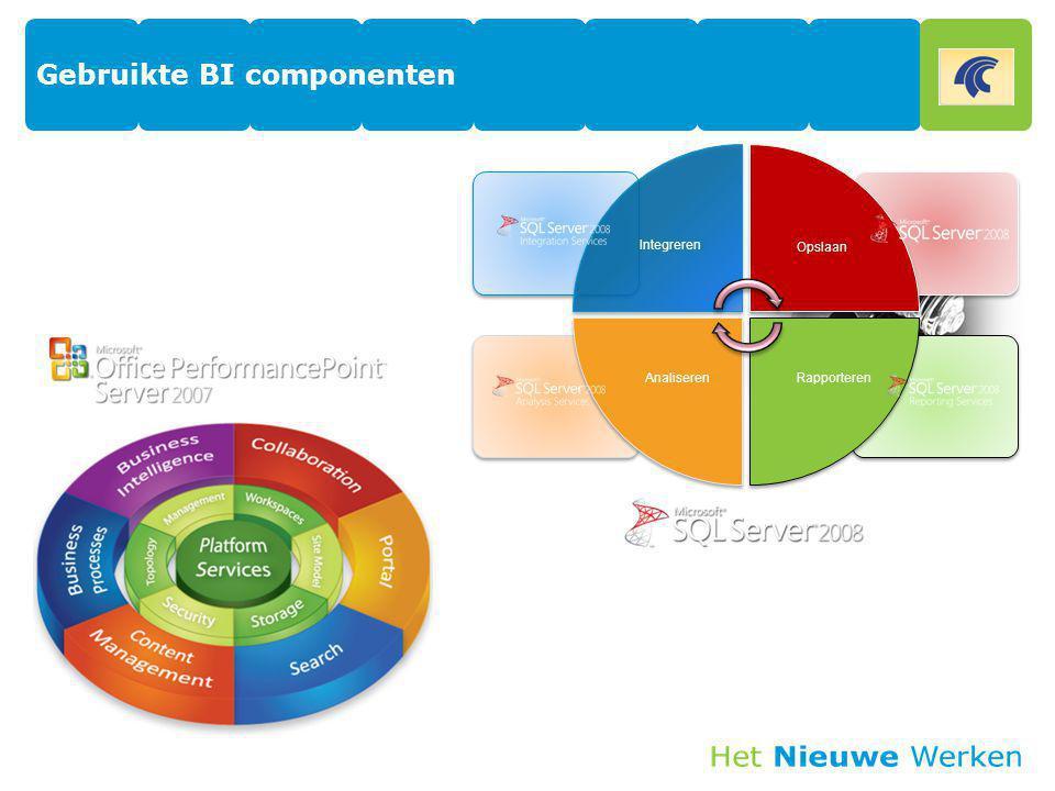 Gebruikte BI componenten Integreren Opslaan RapporterenAnaliseren