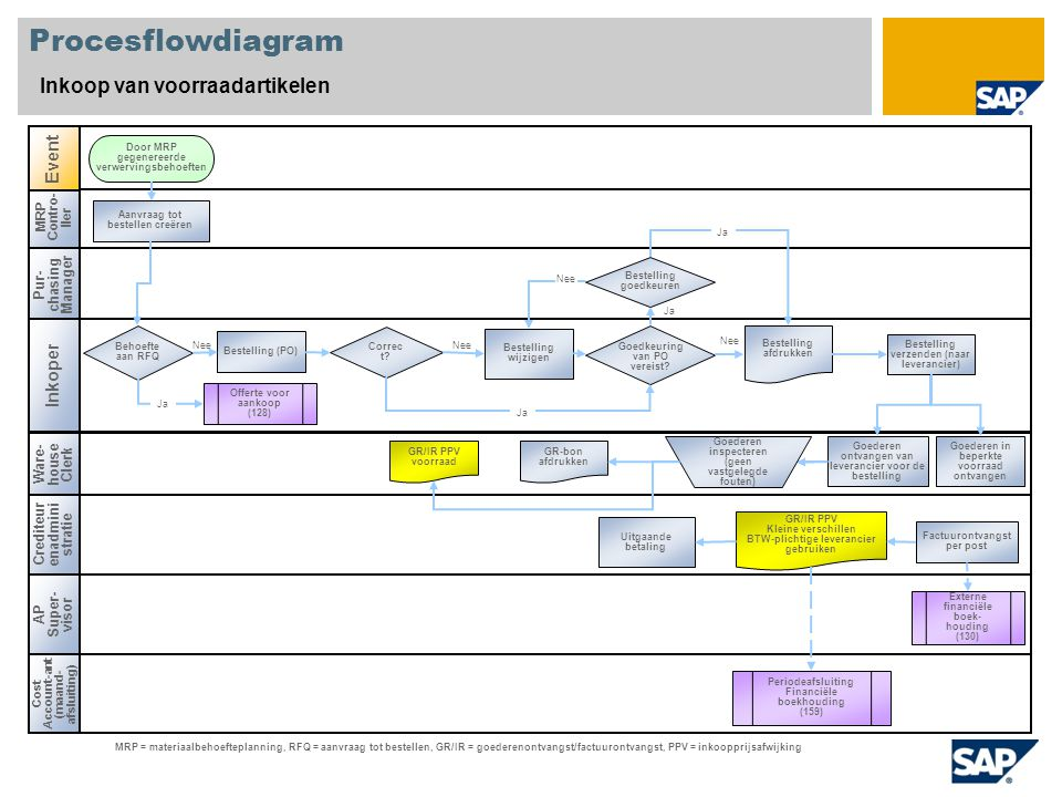 Nee Procesflowdiagram Inkoop van voorraadartikelen Pur- chasing Manager Inkoper Crediteur enadmini stratie Ware- house Clerk MRP Contro- ller Goedkeur