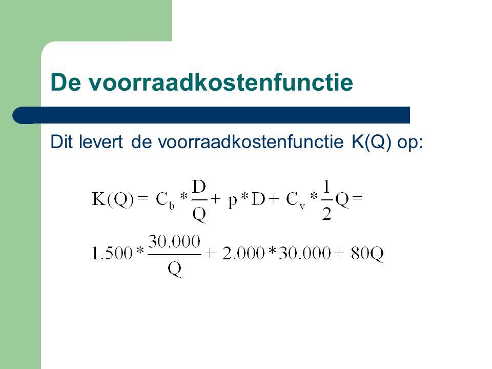 De voorraadkostenfunctie Dit levert de voorraadkostenfunctie K(Q) op: