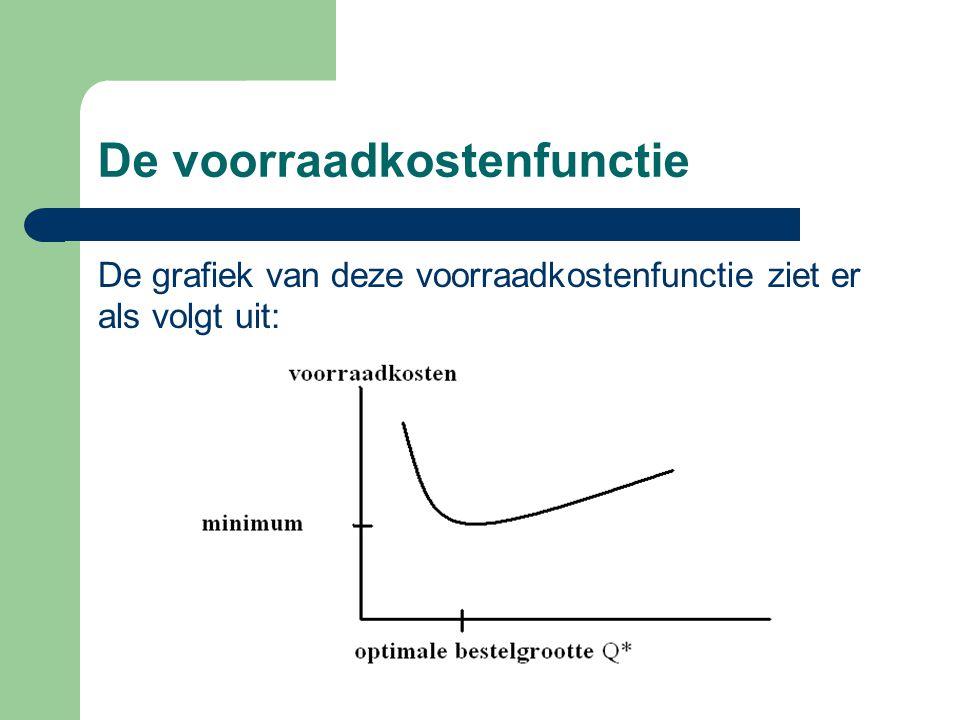 De voorraadkostenfunctie De grafiek van deze voorraadkostenfunctie ziet er als volgt uit: