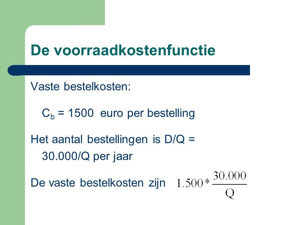 De voorraadkostenfunctie Vaste bestelkosten: C b = 1500 euro per bestelling Het aantal bestellingen is D/Q = 30.000/Q per jaar De vaste bestelkosten z