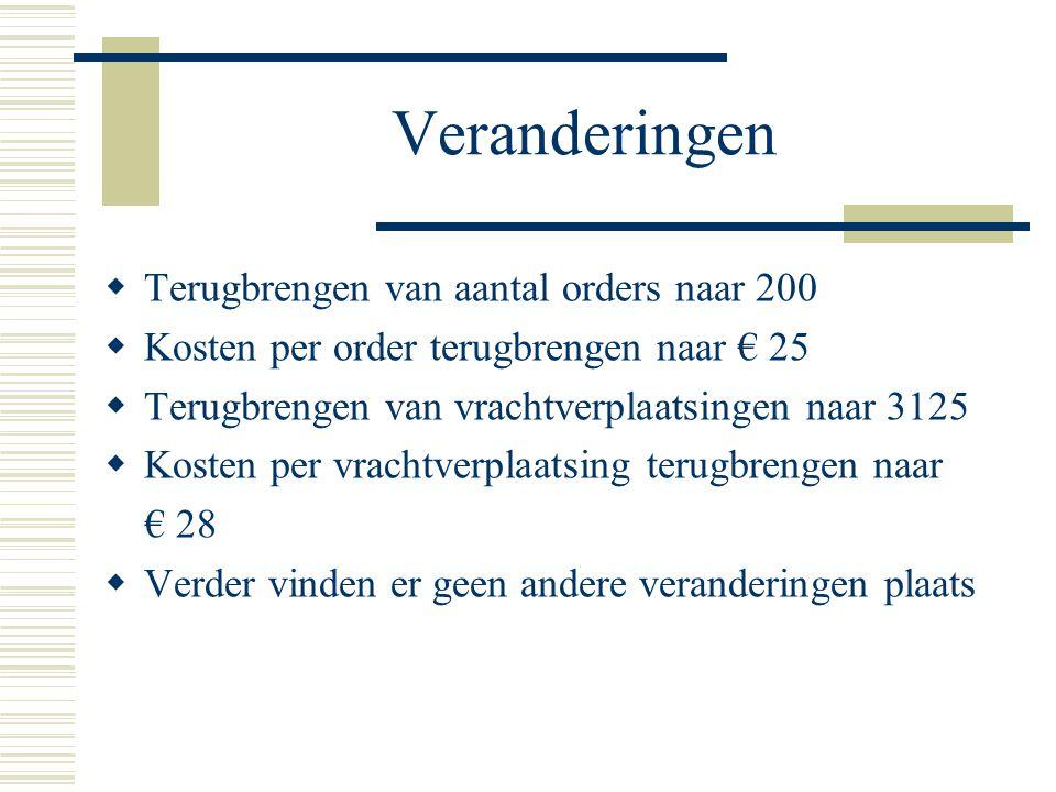 Veranderingen  Terugbrengen van aantal orders naar 200  Kosten per order terugbrengen naar € 25  Terugbrengen van vrachtverplaatsingen naar 3125  Kosten per vrachtverplaatsing terugbrengen naar € 28  Verder vinden er geen andere veranderingen plaats