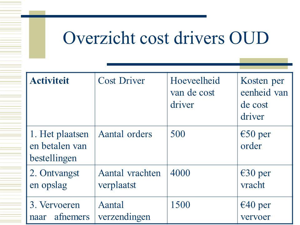 Overzicht cost drivers OUD ActiviteitCost DriverHoeveelheid van de cost driver Kosten per eenheid van de cost driver 1. Het plaatsen en betalen van be