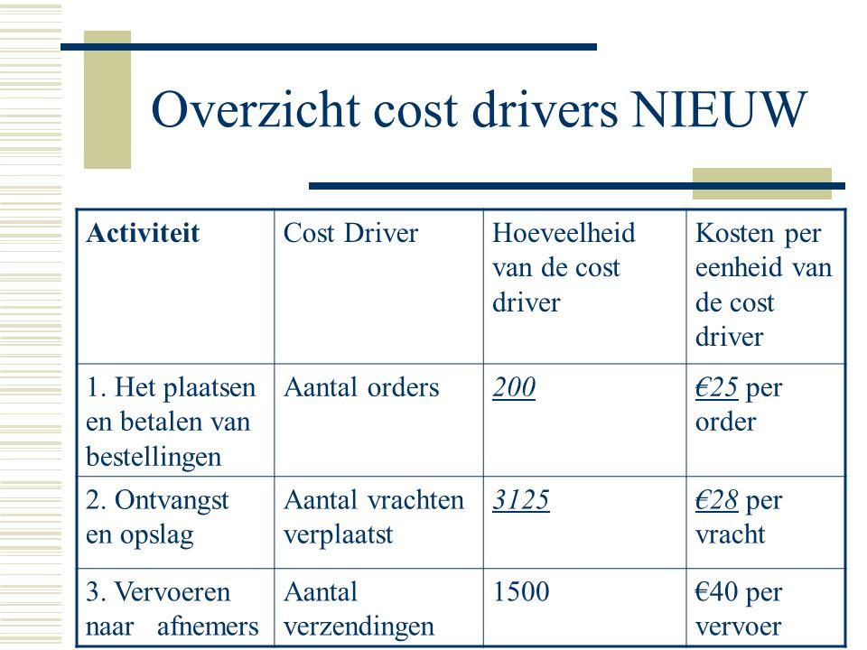Overzicht cost drivers NIEUW ActiviteitCost DriverHoeveelheid van de cost driver Kosten per eenheid van de cost driver 1. Het plaatsen en betalen van
