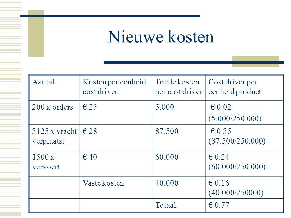 Nieuwe kosten AantalKosten per eenheid cost driver Totale kosten per cost driver Cost driver per eenheid product 200 x orders€ 255.000 € 0.02 (5.000/2