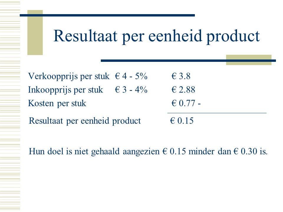 Resultaat per eenheid product Verkoopprijs per stuk € 4 - 5% € 3.8 Inkoopprijs per stuk € 3 - 4% € 2.88 Kosten per stuk € 0.77- Resultaat per eenheid