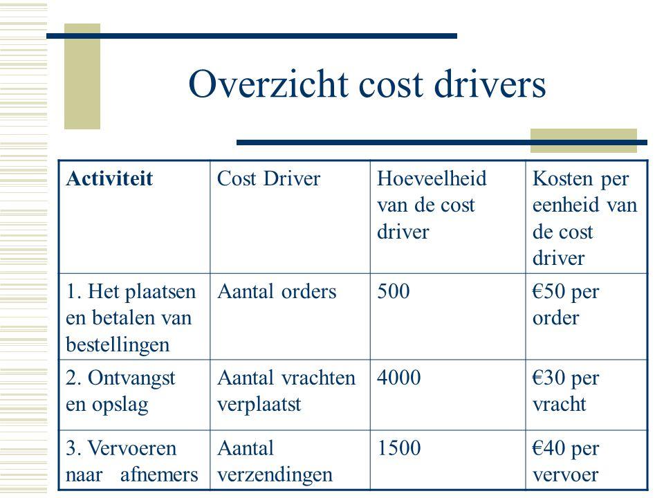 Nieuwe kosten AantalKosten per eenheid cost driver Totale kosten per cost driver Cost driver per eenheid product 200 x orders€ 255.000 € 0.02 (5.000/250.000) 3125 x vracht verplaatst € 2887.500 € 0.35 (87.500/250.000) 1500 x vervoert € 4060.000€ 0.24 (60.000/250.000) Vaste kosten40.000€ 0.16 (40.000/250000) Totaal€ 0.77