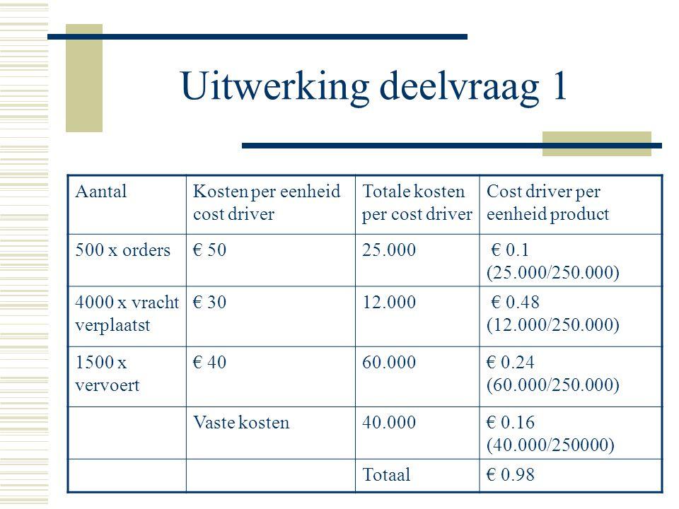 Uitwerking deelvraag 1 AantalKosten per eenheid cost driver Totale kosten per cost driver Cost driver per eenheid product 500 x orders€ 5025.000 € 0.1 (25.000/250.000) 4000 x vracht verplaatst € 3012.000 € 0.48 (12.000/250.000) 1500 x vervoert € 4060.000€ 0.24 (60.000/250.000) Vaste kosten40.000€ 0.16 (40.000/250000) Totaal€ 0.98