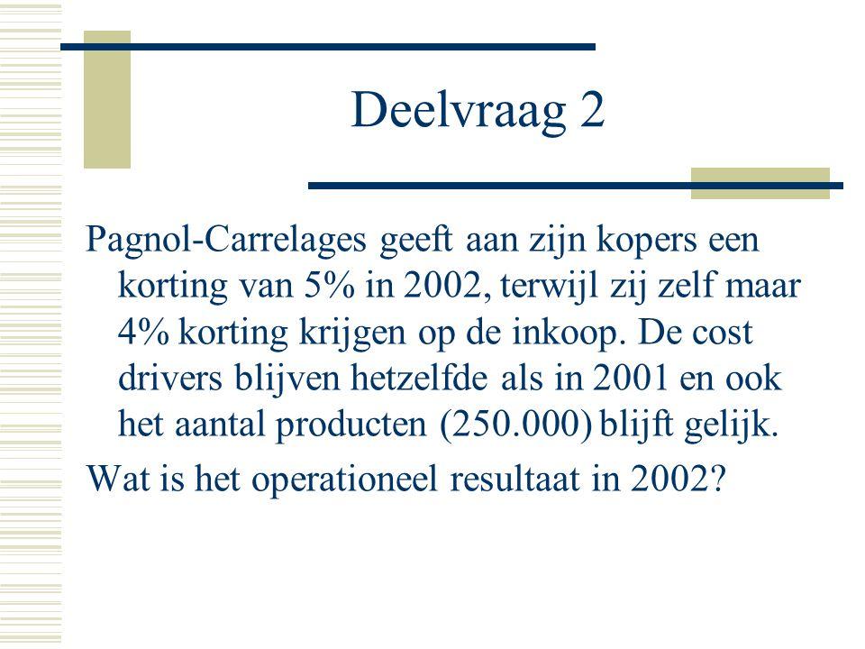 Resultaat per eenheid product Verkoopprijs per stuk € 4 - 5% € 3.8 Inkoopprijs per stuk € 3 - 4% € 2.88 Kosten per stuk € 0.98- Resultaat per eenheid product€ -0.06 Het operationeel resultaat voor 2002 is dus € -0.06 X 250.000 = € -15.000