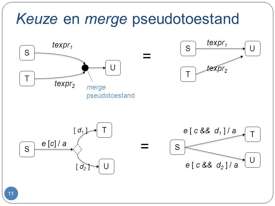Keuze en merge pseudotoestand 11 S T U texpr 1 texpr 2 merge pseudotoestand S T U texpr 1 texpr 2 = S T U e [c] / a [ d 1 ] [ d 2 ] S T U e [ c && d 1