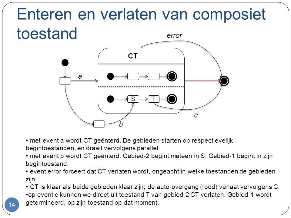 Enteren en verlaten van composiet toestand 14 ST CT error c a b met event a wordt CT geënterd. De gebieden starten op respectievelijk begintoestanden,