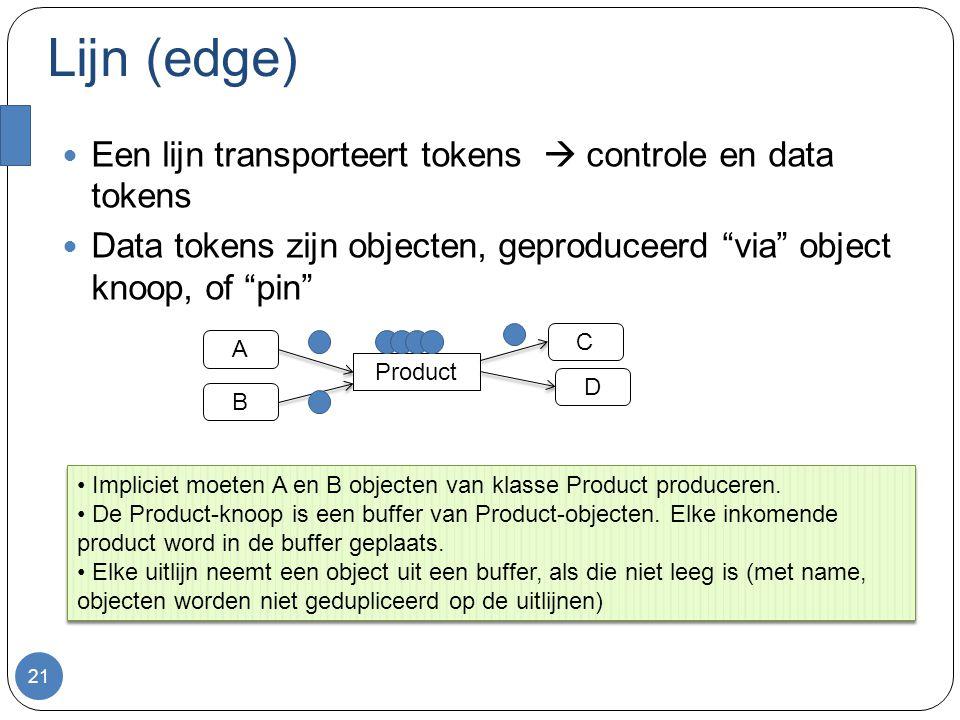 """Lijn (edge) Een lijn transporteert tokens  controle en data tokens Data tokens zijn objecten, geproduceerd """"via"""" object knoop, of """"pin"""" 21 A C Produc"""