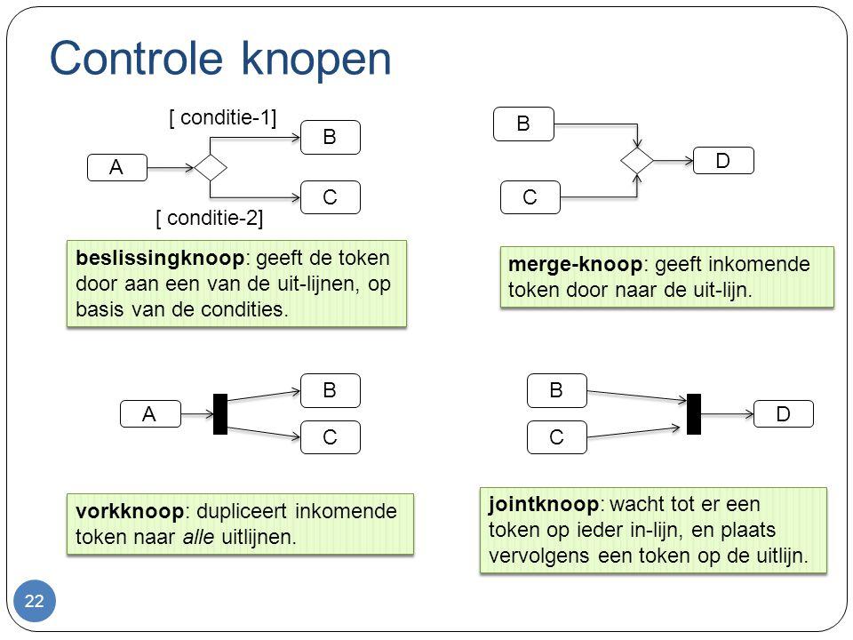 Controle knopen 22 B C B C D A [ conditie-1] [ conditie-2] beslissingknoop: geeft de token door aan een van de uit-lijnen, op basis van de condities.