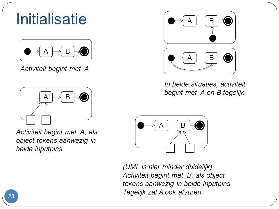 Initialisatie 23 AB AB AB AB AB Activiteit begint met A In beide situaties, activiteit begint met A en B tegelijk Activiteit begint met A, als object