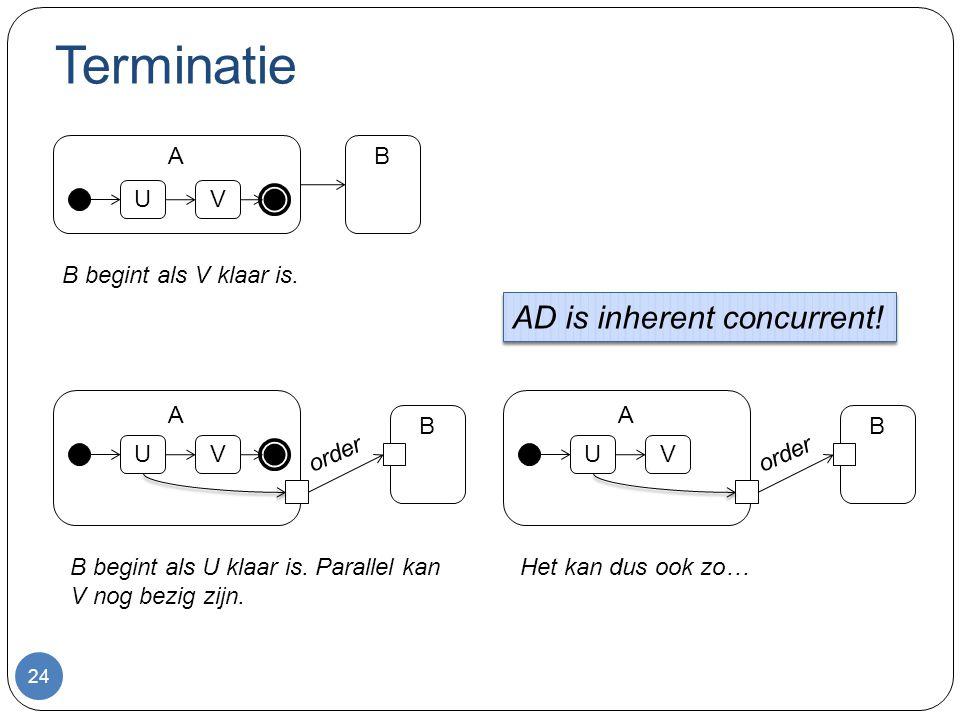 Terminatie 24 UV AB UV A B B begint als V klaar is. B begint als U klaar is. Parallel kan V nog bezig zijn. order UV A B Het kan dus ook zo… AD is inh