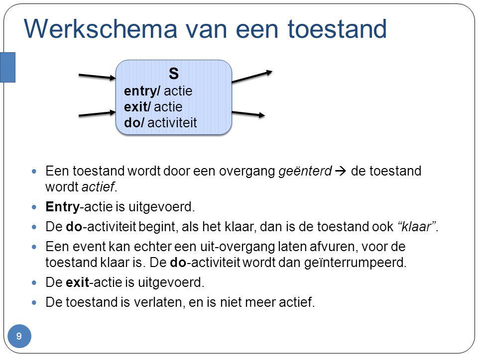 Overgang 10 ST bestelKoffie, bestelThee [ water < 50 ] / display foutmelding De overgang vuurt af als: S actief is, en: een van de events treedt op, en: de guard van de overgang geldt (voor eenvoud, neem ik gewoon aan dat de keuze over de uit-overgangen van S deterministich is) De overgang vuurt af als: S actief is, en: een van de events treedt op, en: de guard van de overgang geldt (voor eenvoud, neem ik gewoon aan dat de keuze over de uit-overgangen van S deterministich is) Bij het afvuren : S wordt eerst verlaten, en dan: de actie van de overgang wordt uitgevoerd, dan: T wordt geënterd.