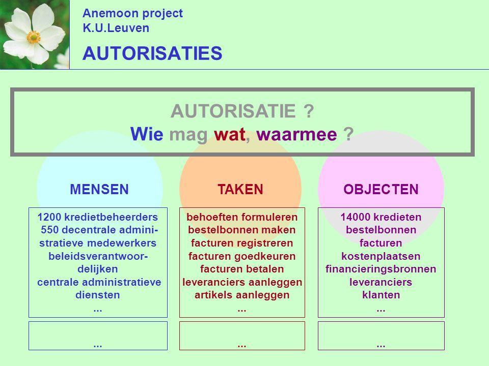 Anemoon project K.U.Leuven AUTORISATIES TAKENMENSENOBJECTEN behoeften formuleren bestelbonnen maken facturen registreren facturen goedkeuren facturen betalen leveranciers aanleggen artikels aanleggen...