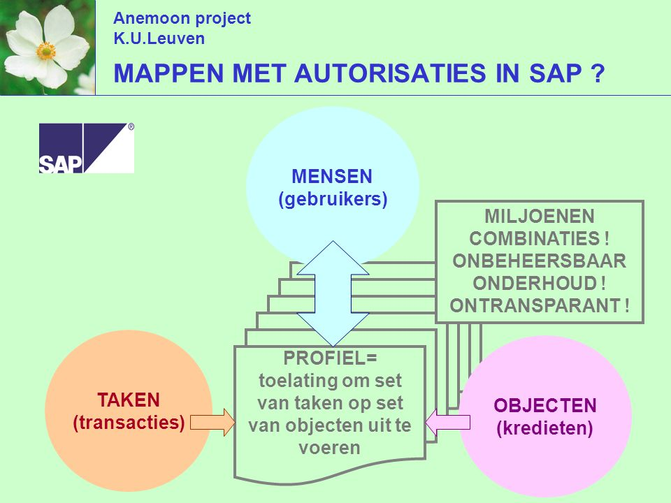 Anemoon project K.U.Leuven MAPPEN MET AUTORISATIES IN SAP .