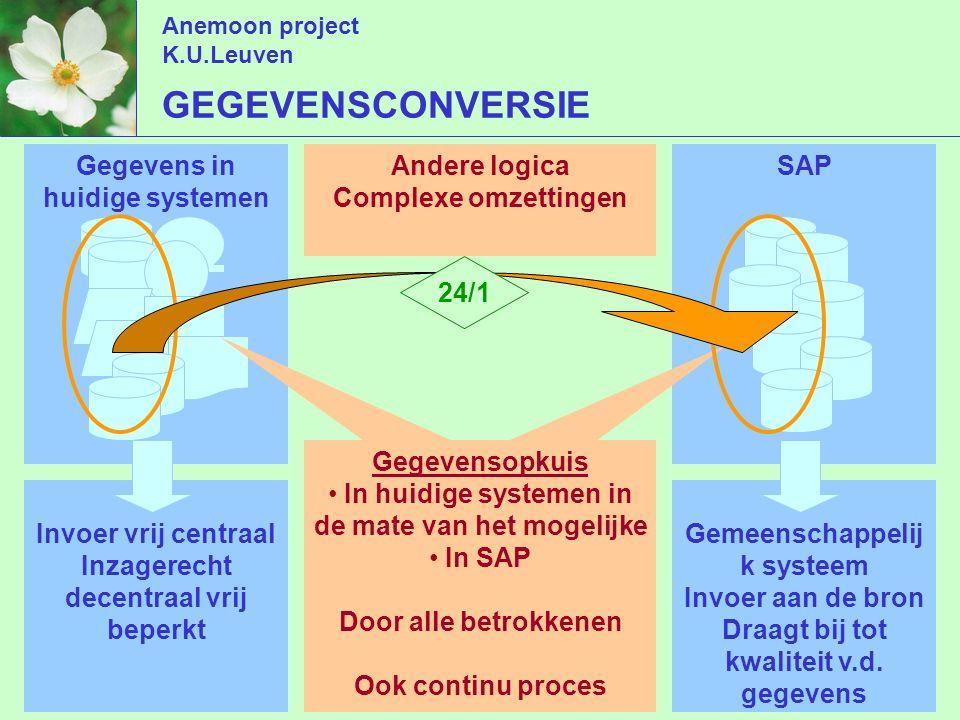 Anemoon project K.U.Leuven GEGEVENSCONVERSIE Gegevens in huidige systemen SAP Invoer vrij centraal Inzagerecht decentraal vrij beperkt Gemeenschappelij k systeem Invoer aan de bron Draagt bij tot kwaliteit v.d.