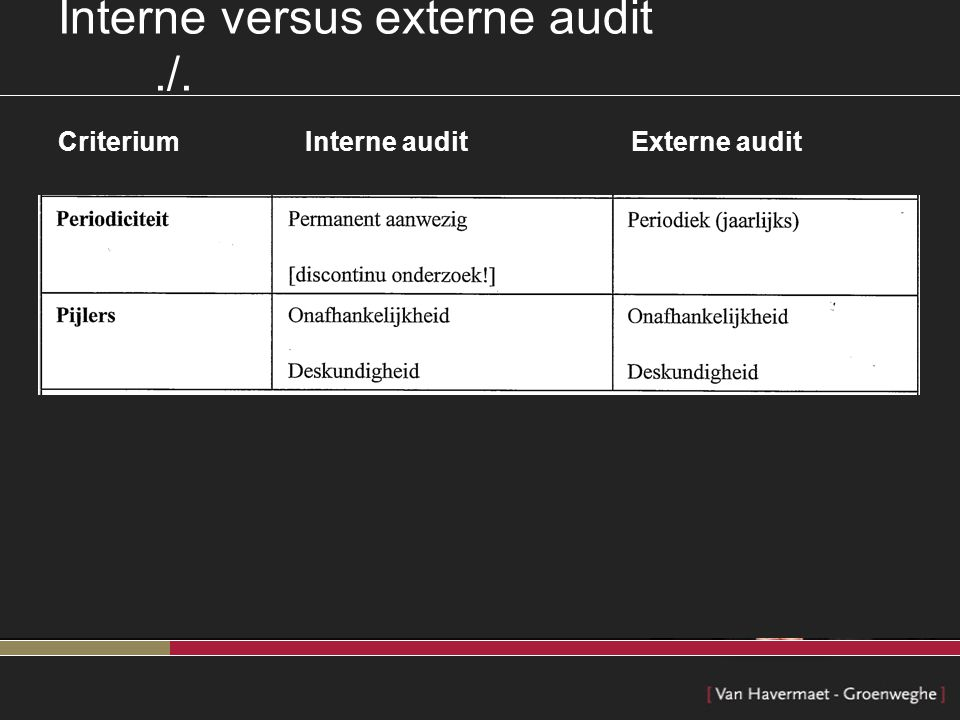 Interne versus externe audit./. Criterium Interne audit Externe audit