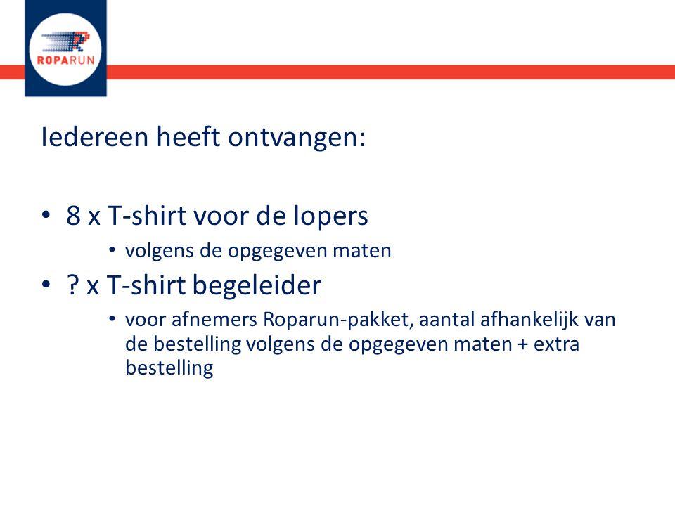 Iedereen heeft ontvangen: 8 x T-shirt voor de lopers volgens de opgegeven maten .