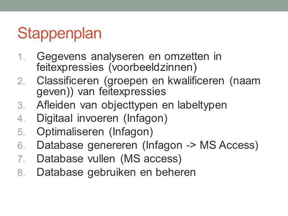 Stappenplan 1. Gegevens analyseren en omzetten in feitexpressies (voorbeeldzinnen) 2. Classificeren (groepen en kwalificeren (naam geven)) van feitexp