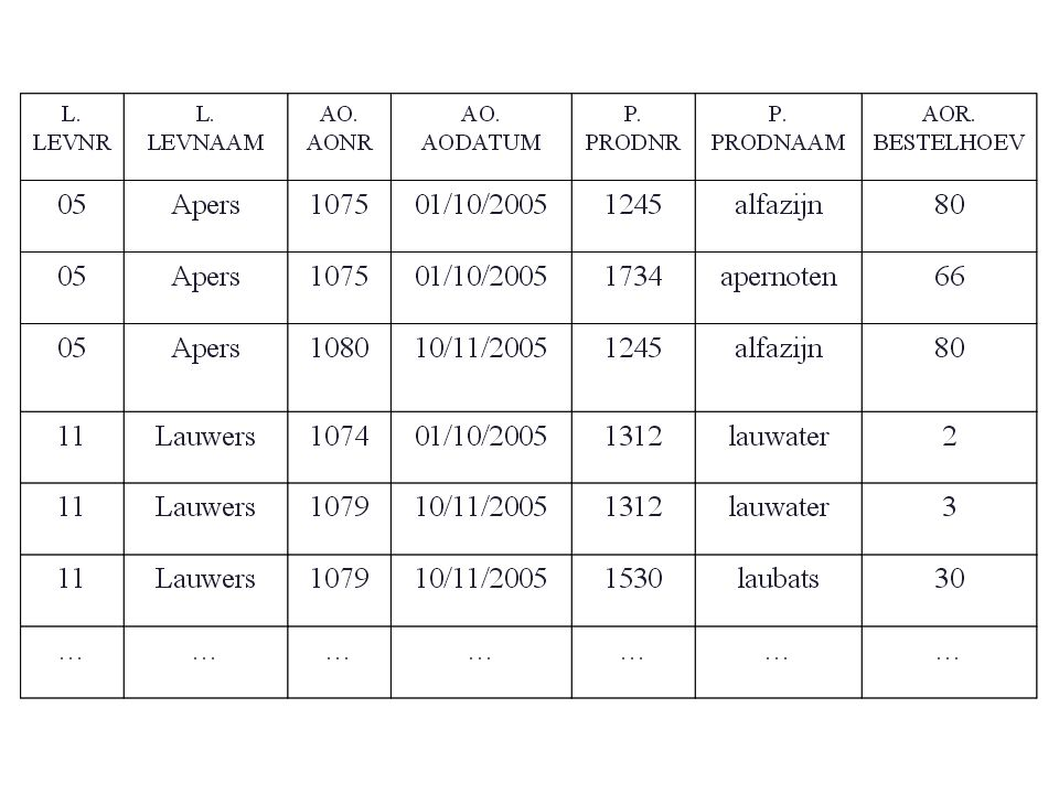 Het is mogelijk om gegevens te joinen die afkomstig zijn uit rijen van eenzelfde tabel.