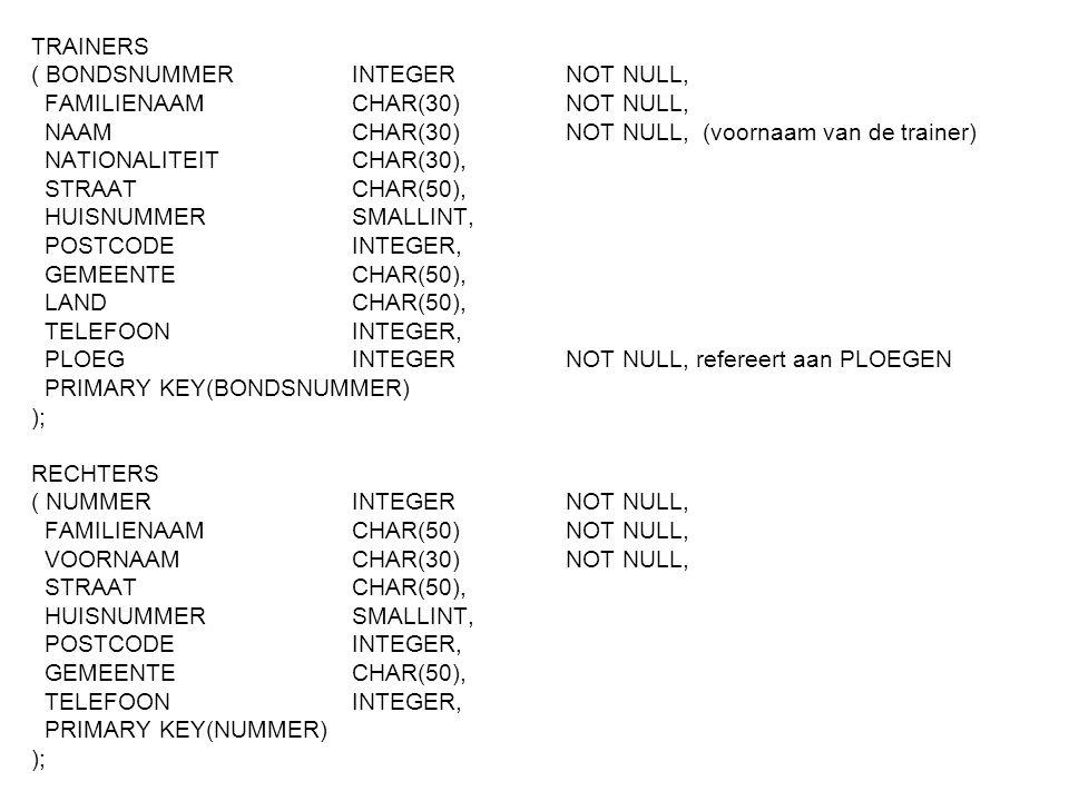 TRAINERS ( BONDSNUMMER INTEGERNOT NULL, FAMILIENAAM CHAR(30)NOT NULL, NAAMCHAR(30)NOT NULL, (voornaam van de trainer) NATIONALITEIT CHAR(30), STRAATCHAR(50), HUISNUMMERSMALLINT, POSTCODEINTEGER, GEMEENTECHAR(50), LANDCHAR(50), TELEFOONINTEGER, PLOEGINTEGERNOT NULL, refereert aan PLOEGEN PRIMARY KEY(BONDSNUMMER) ); RECHTERS ( NUMMERINTEGERNOT NULL, FAMILIENAAMCHAR(50)NOT NULL, VOORNAAMCHAR(30)NOT NULL, STRAATCHAR(50), HUISNUMMERSMALLINT, POSTCODEINTEGER, GEMEENTECHAR(50), TELEFOONINTEGER, PRIMARY KEY(NUMMER) );