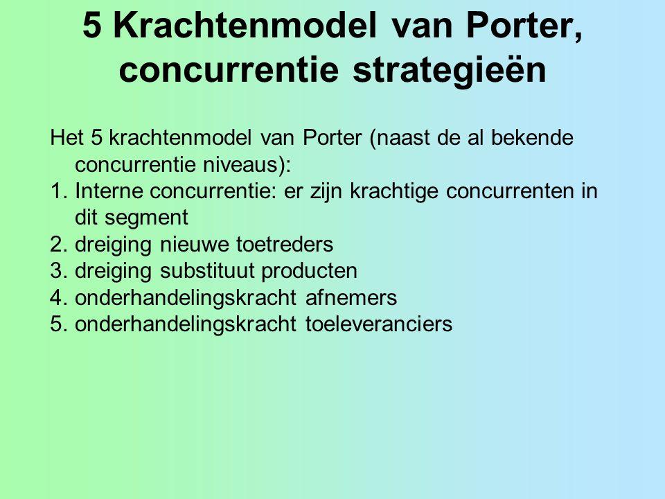 5 Krachtenmodel van Porter, concurrentie strategieën Het 5 krachtenmodel van Porter (naast de al bekende concurrentie niveaus): 1.Interne concurrentie