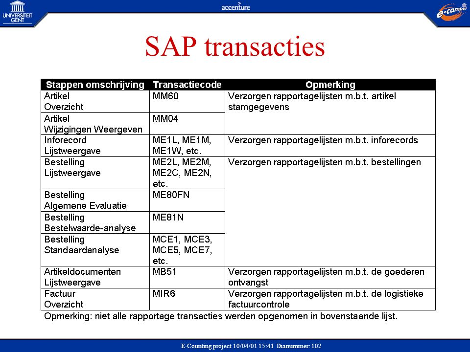 E-Counting project 10/04/01 15:41 Dianummer: 102 SAP transacties