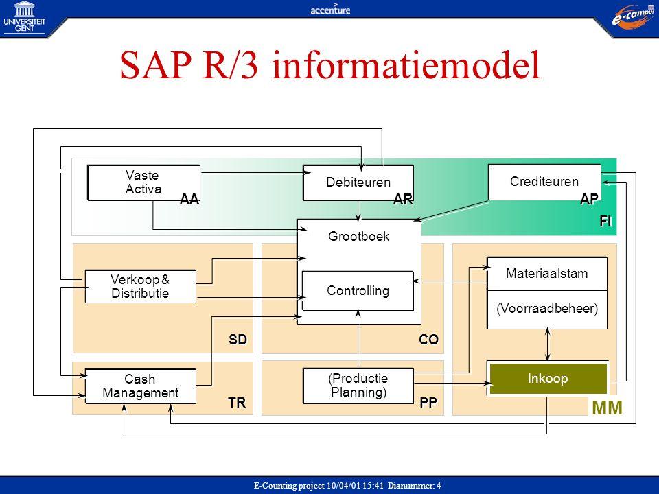 E-Counting project 10/04/01 15:41 Dianummer: 4 SAP R/3 informatiemodel Grootboek Controlling SD (Voorraadbeheer) PP Debiteuren Materiaalstam CO Inkoop