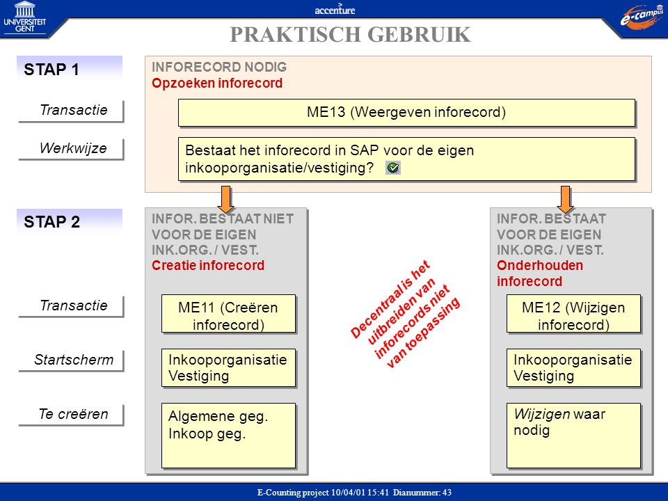 E-Counting project 10/04/01 15:41 Dianummer: 43 INFORECORD NODIG Opzoeken inforecord Bestaat het inforecord in SAP voor de eigen inkooporganisatie/ves