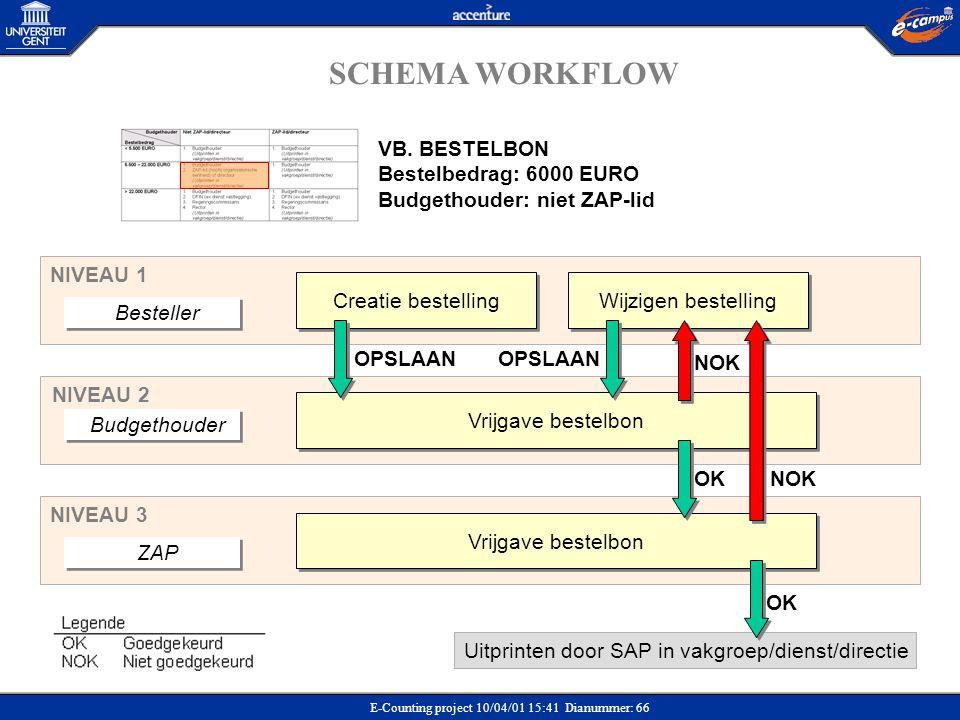 E-Counting project 10/04/01 15:41 Dianummer: 66 SCHEMA WORKFLOW Uitprinten door SAP in vakgroep/dienst/directie ZAP Vrijgave bestelbon NIVEAU 3 Bestel
