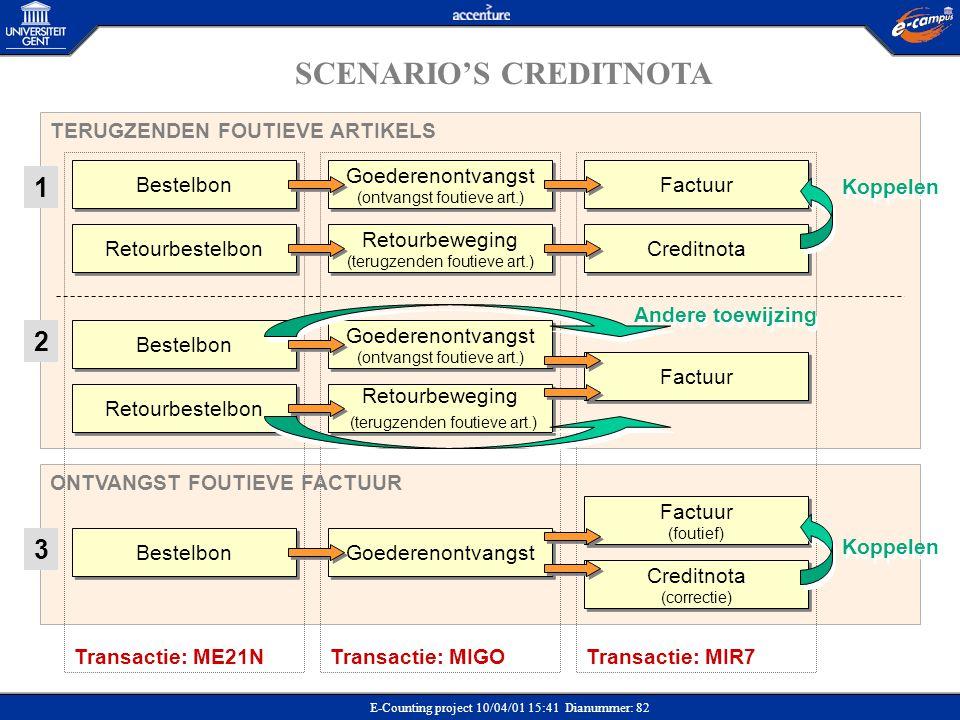 E-Counting project 10/04/01 15:41 Dianummer: 82 SCENARIO'S CREDITNOTA Transactie: ME21NTransactie: MIGOTransactie: MIR7 Goederenontvangst ONTVANGST FO