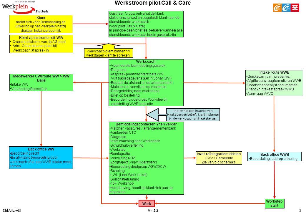 V 1.3.2 ©hk/clb/w&i3 Werkstroom pilot Call & Care Werkcoach: Voert eerste bemiddelingsgesprek Diagnose Afspraak poortwachterstoets WW Vult basisgegeve