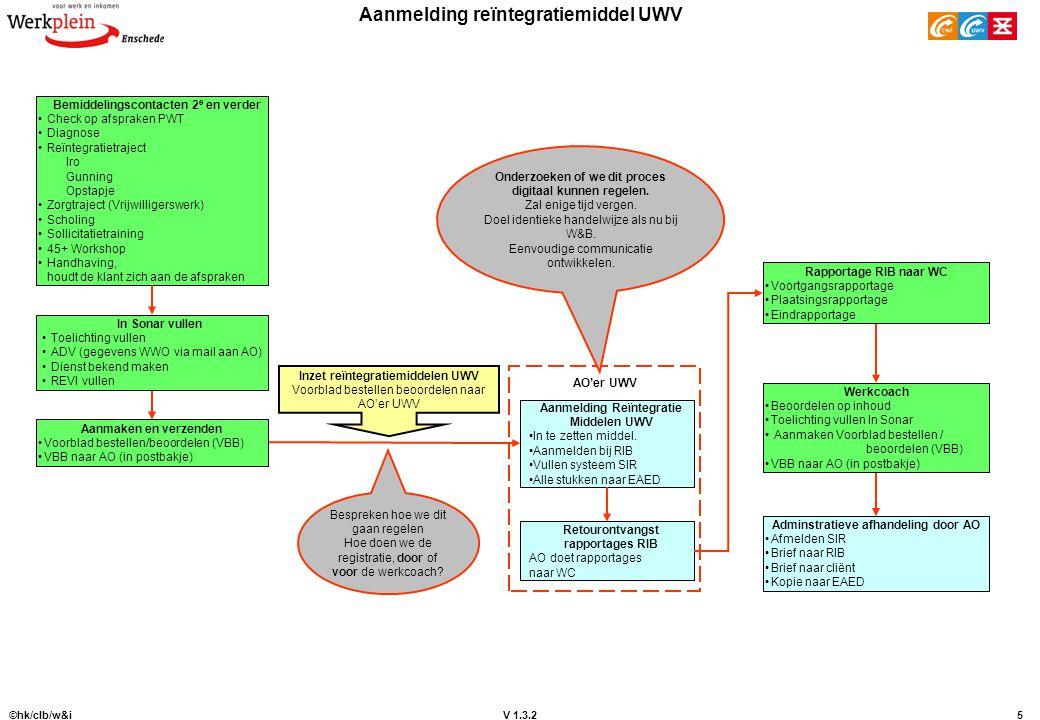 V 1.3.2 ©hk/clb/w&i5 Aanmelding reïntegratiemiddel UWV Aanmelding Reïntegratie Middelen UWV In te zetten middel. Aanmelden bij RIB Vullen systeem SIR