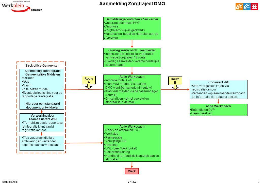 V 1.3.2 ©hk/clb/w&i7 Aanmelding Zorgtraject DMO Bemiddelingscontacten 2 e en verder Check op afspraken PWT Diagnose Zorgtraject (Vrijwilligerswerk) Ha