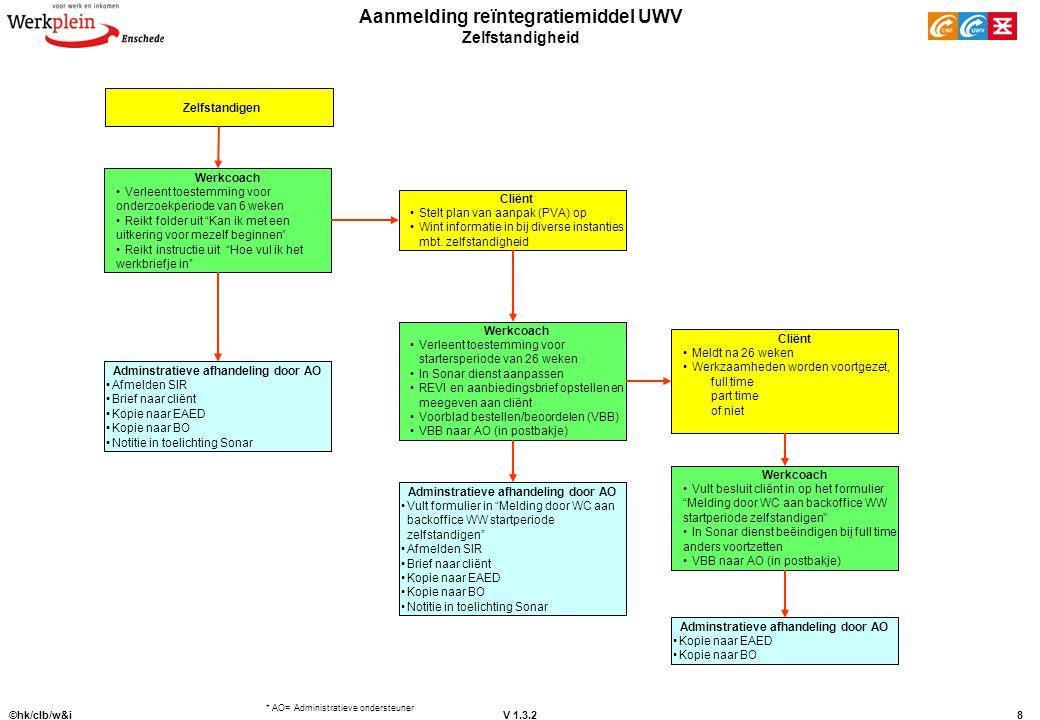 V 1.3.2 ©hk/clb/w&i8 Aanmelding reïntegratiemiddel UWV Zelfstandigheid * AO= Administratieve ondersteuner Zelfstandigen Werkcoach Verleent toestemming
