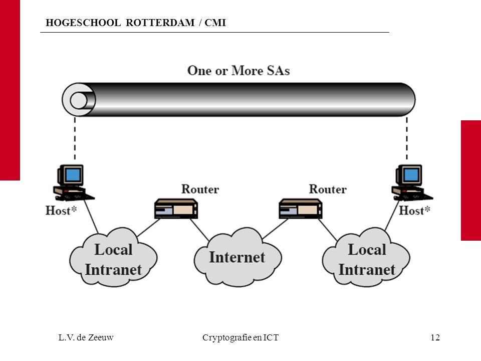 HOGESCHOOL ROTTERDAM / CMI L.V. de ZeeuwCryptografie en ICT12