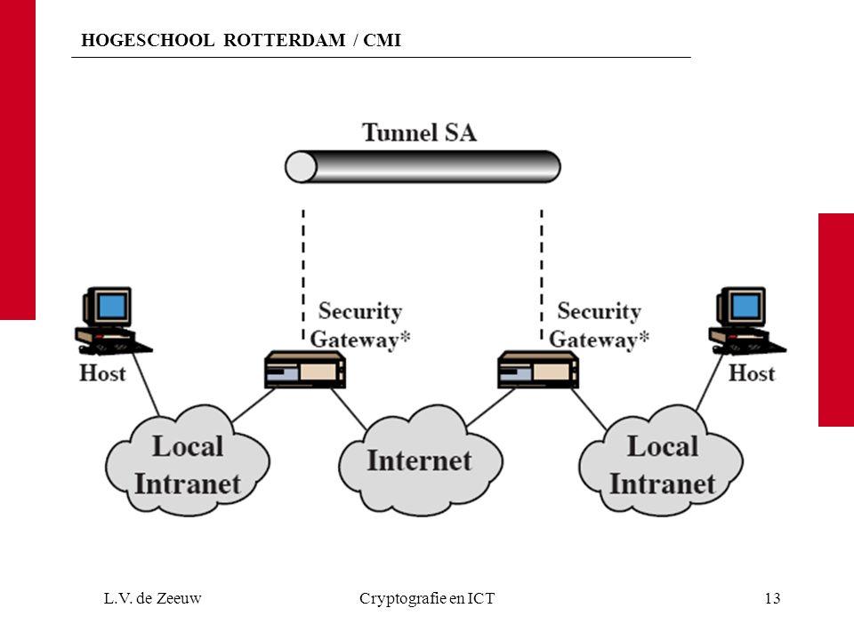 HOGESCHOOL ROTTERDAM / CMI L.V. de ZeeuwCryptografie en ICT13
