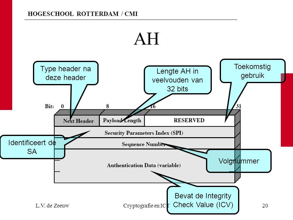 HOGESCHOOL ROTTERDAM / CMI AH L.V. de ZeeuwCryptografie en ICT20 Type header na deze header Lengte AH in veelvouden van 32 bits Toekomstig gebruik Ide