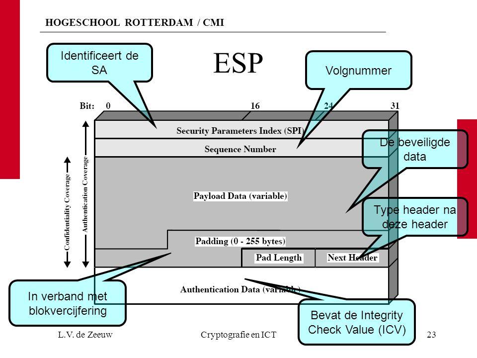 HOGESCHOOL ROTTERDAM / CMI ESP L.V.