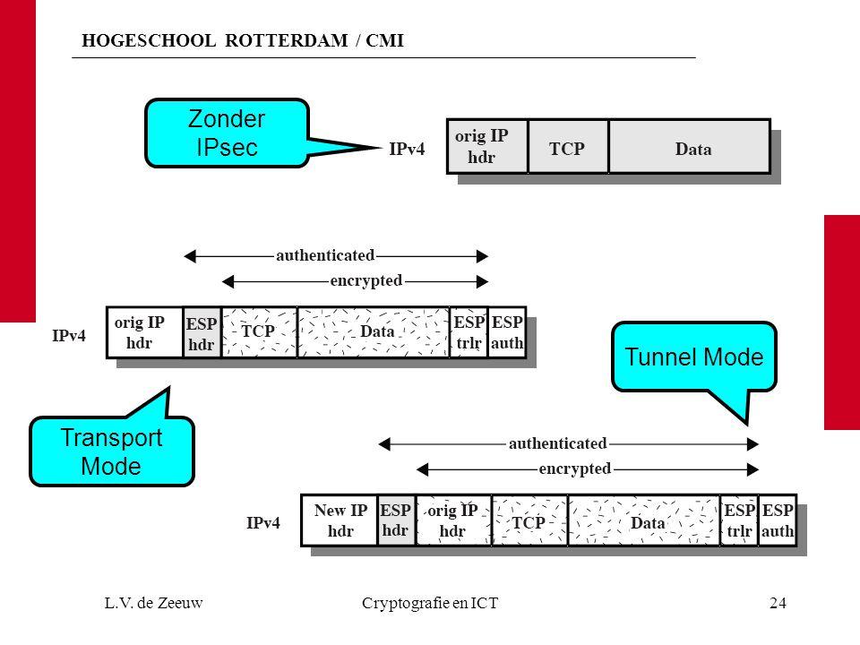 HOGESCHOOL ROTTERDAM / CMI L.V. de ZeeuwCryptografie en ICT24 Transport Mode Tunnel Mode Zonder IPsec