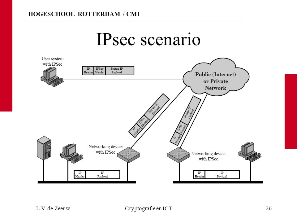 HOGESCHOOL ROTTERDAM / CMI IPsec scenario L.V. de ZeeuwCryptografie en ICT26