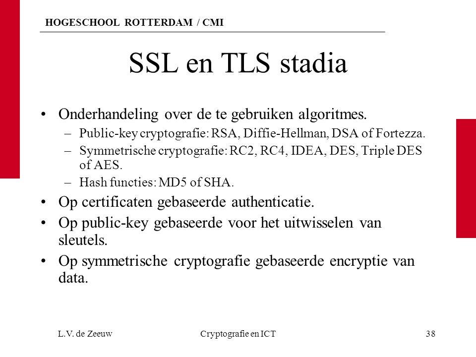 HOGESCHOOL ROTTERDAM / CMI SSL en TLS stadia Onderhandeling over de te gebruiken algoritmes. –Public-key cryptografie: RSA, Diffie-Hellman, DSA of For