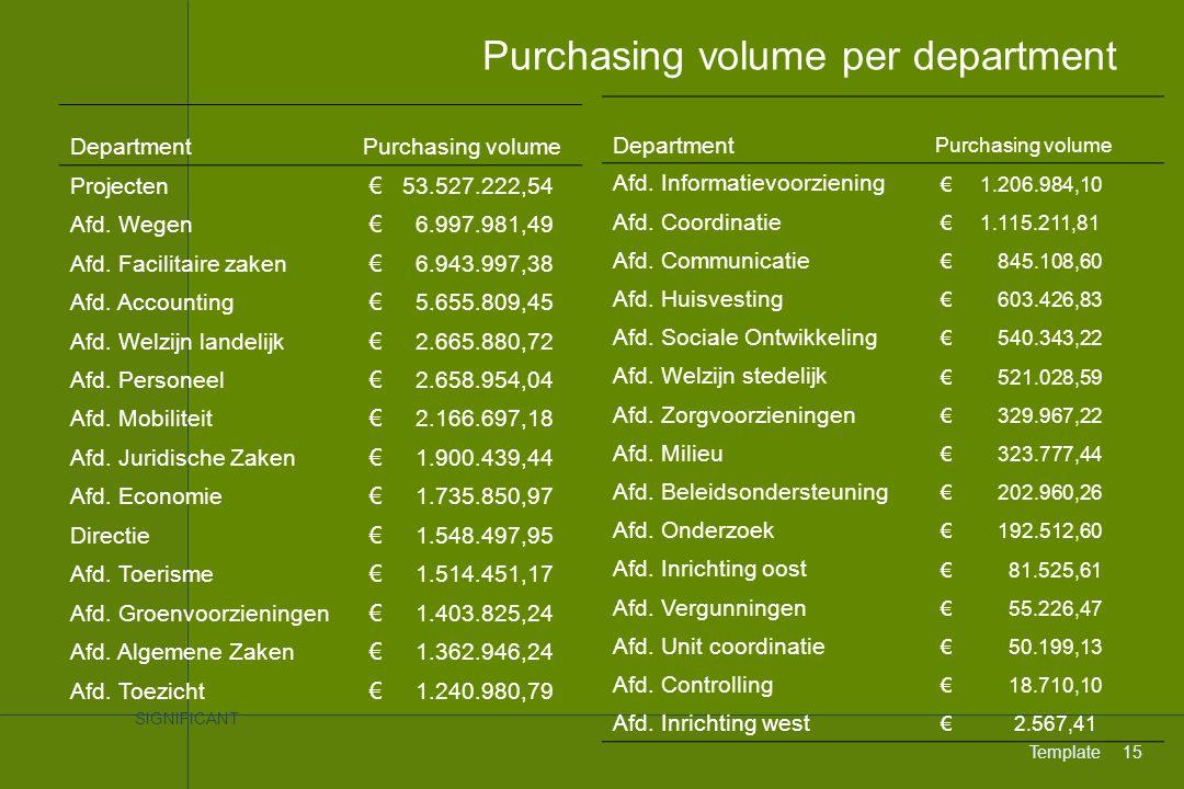 SIGNIFICANT Template15 Purchasing volume per department DepartmentPurchasing volume Projecten € 53.527.222,54 Afd. Wegen € 6.997.981,49 Afd. Facilitai