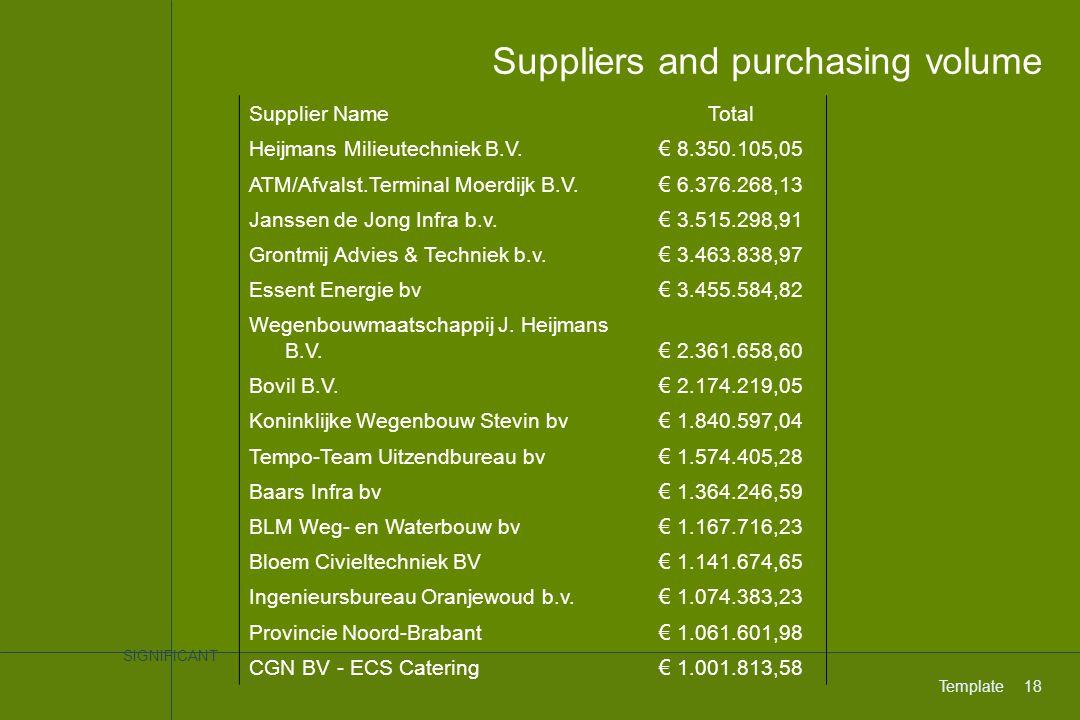 SIGNIFICANT Template18 Suppliers and purchasing volume Supplier NameTotal Heijmans Milieutechniek B.V. € 8.350.105,05 ATM/Afvalst.Terminal Moerdijk B.