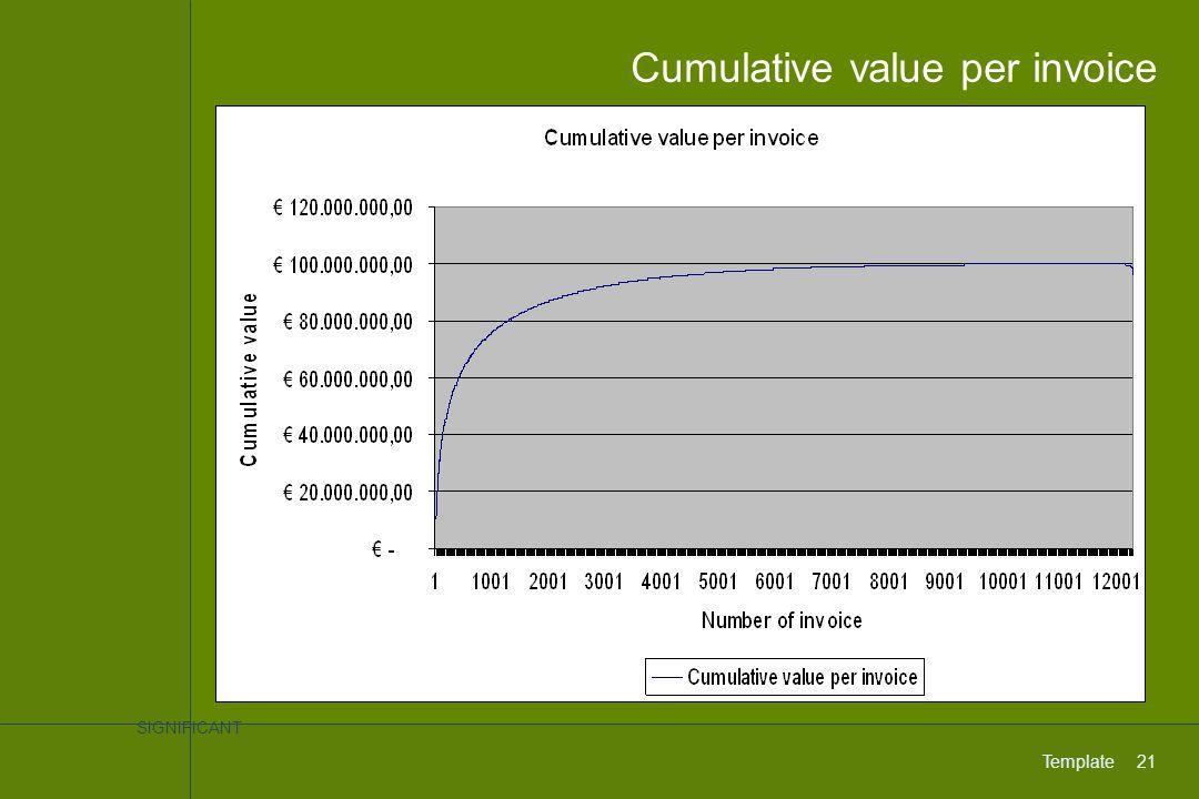 SIGNIFICANT Template21 Cumulative value per invoice